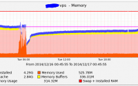 "Making sense of Linux memory usage, Part 1: how to read ""top"" in CentOS."