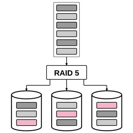What is RAID 5 — RAID parity explained