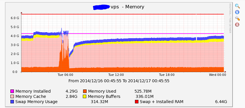 unhealthy-ram-use-graph-linux