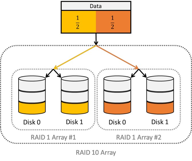 Nested RAID 10 Diagram