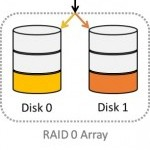 What is RAID 0? — RAID striping explained